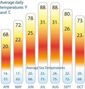 Why Sardinia, Visit Sardinia, Sardinian Climate, Sardinia ...